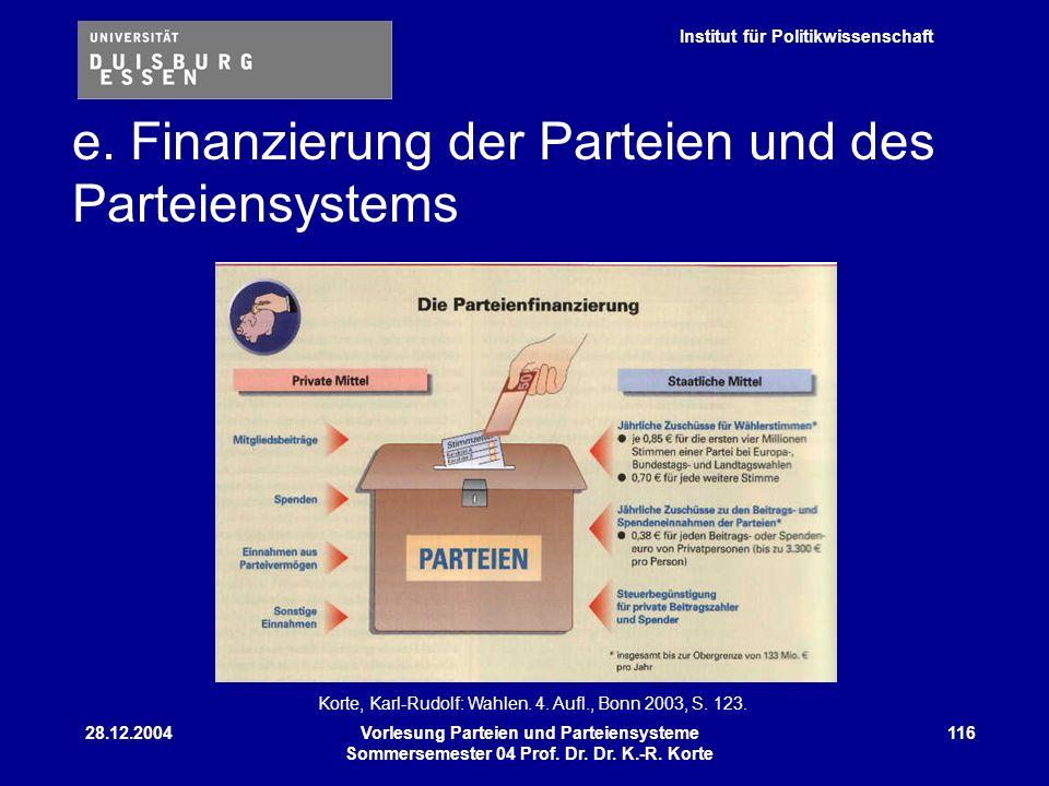 e. Finanzierung der Parteien und des Parteiensystems