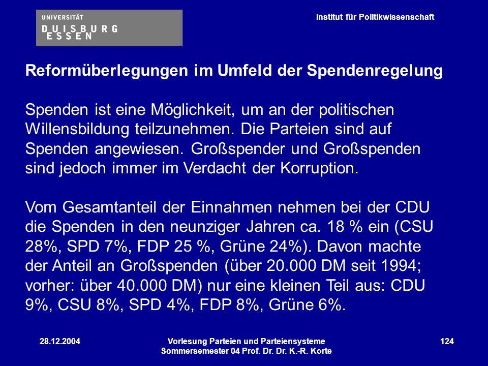 Reformüberlegungen im Umfeld der Spendenregelung Spenden ist eine Möglichkeit, um an der politischen Willensbildung teilzunehmen. Die Parteien sind auf Spenden angewiesen. Großspender und Großspenden sind jedoch immer im Verdacht der Korruption. Vom Gesamtanteil der Einnahmen nehmen bei der CDU die Spenden in den neunziger Jahren ca. 18 % ein (CSU 28%, SPD 7%, FDP 25 %, Grüne 24%). Davon machte der Anteil an Großspenden (über 20.000 DM seit 1994; vorher: über 40.000 DM) nur eine kleinen Teil aus: CDU 9%, CSU 8%, SPD 4%, FDP 8%, Grüne 6%.