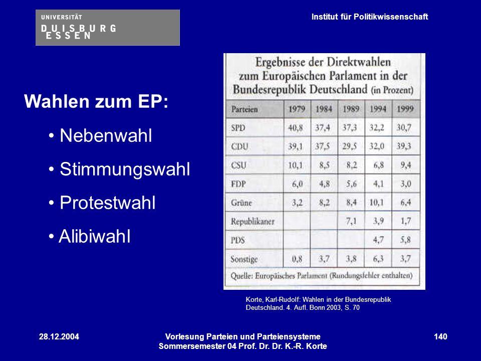 Wahlen zum EP: Nebenwahl Stimmungswahl Protestwahl Alibiwahl