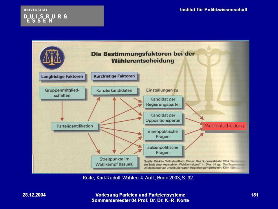 Korte, Karl-Rudolf: Wahlen. 4. Aufl., Bonn 2003, S. 92.