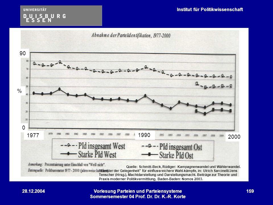 90 % 1977 2000 1990 28.12.2004 Vorlesung Parteien und Parteiensysteme