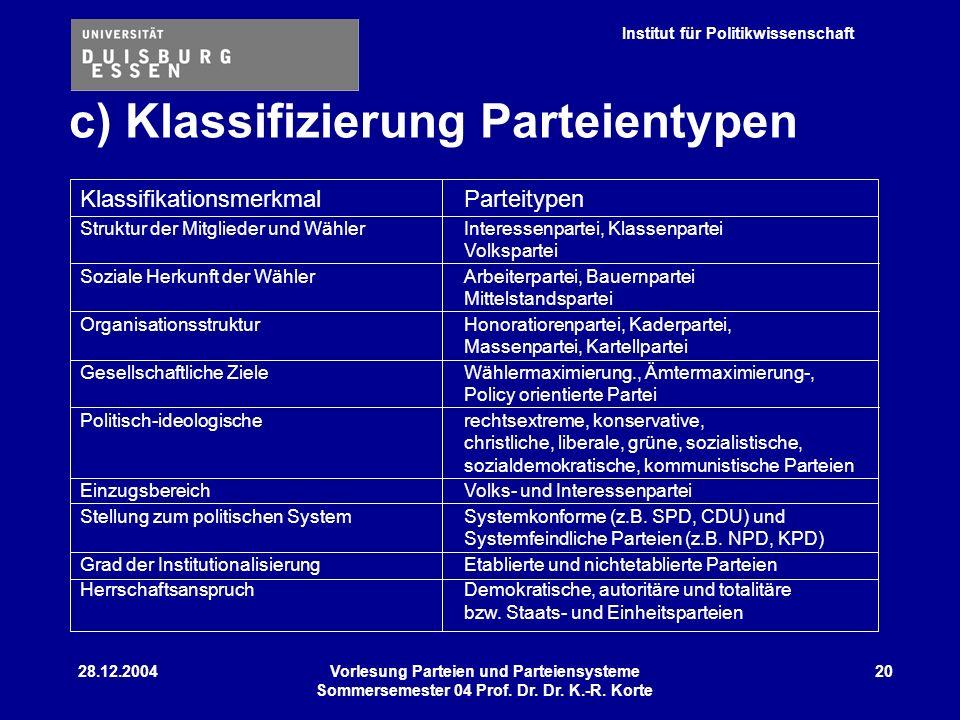 c) Klassifizierung Parteientypen