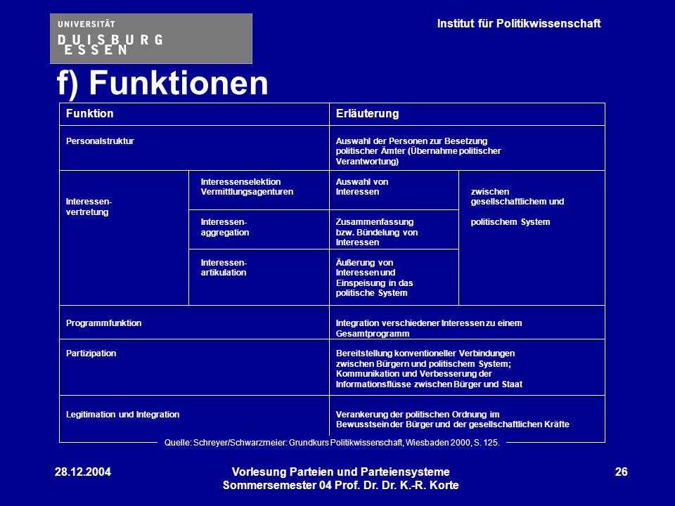 f) Funktionen Funktion Erläuterung 28.12.2004