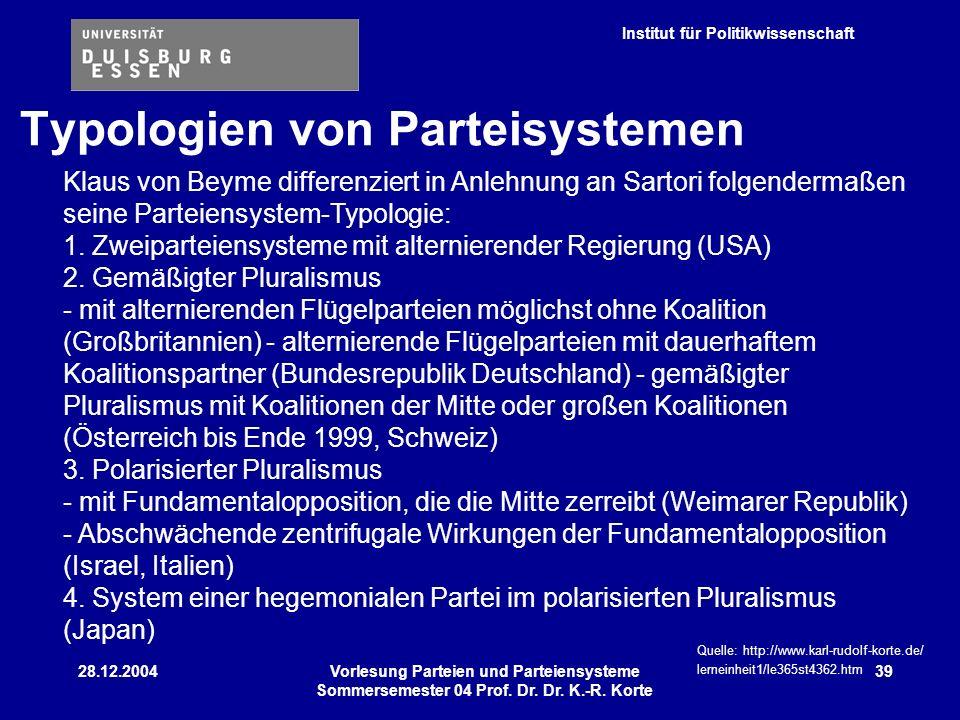 Typologien von Parteisystemen