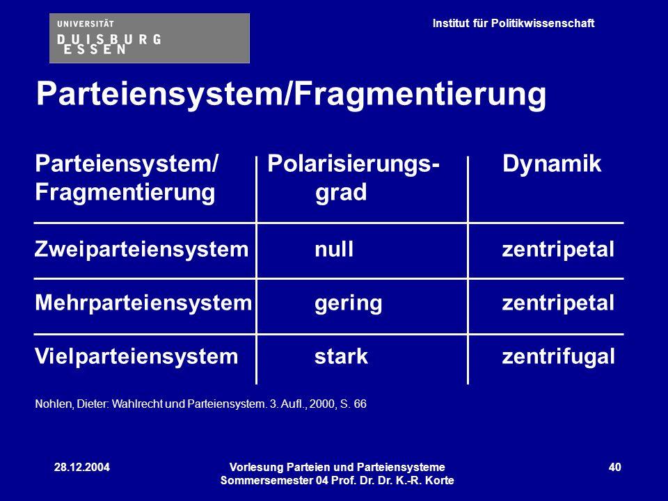 Parteiensystem/Fragmentierung