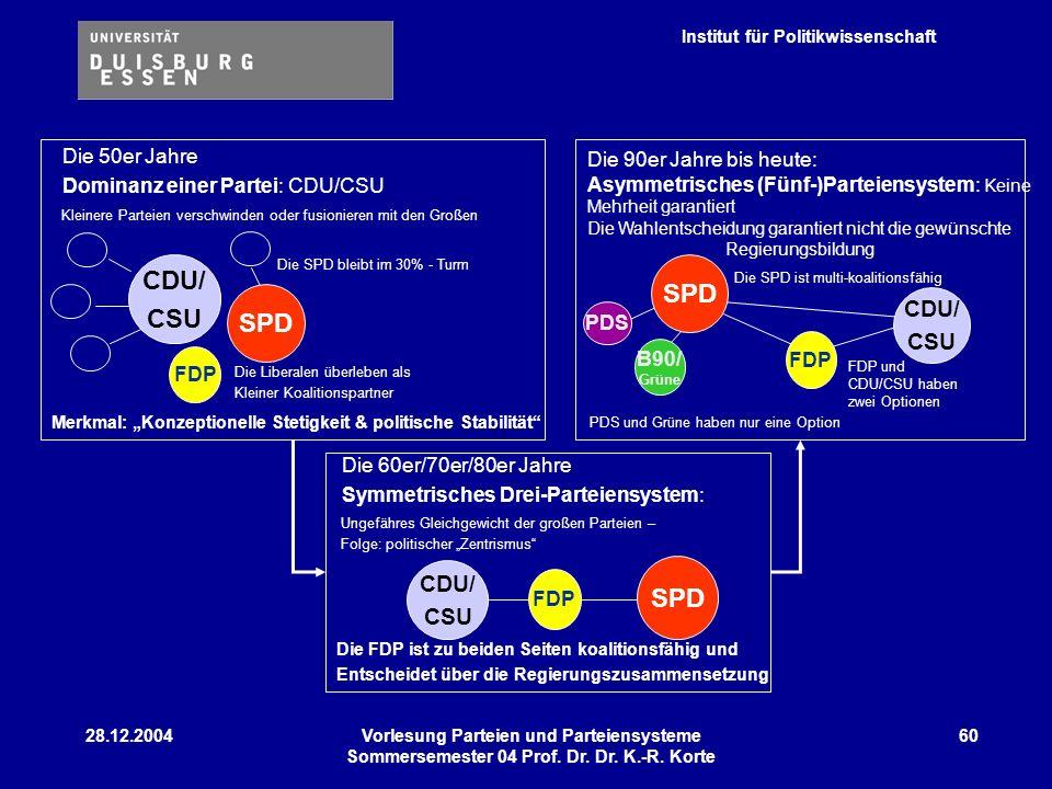 CDU/ CSU SPD Die 50er Jahre Die 90er Jahre bis heute: