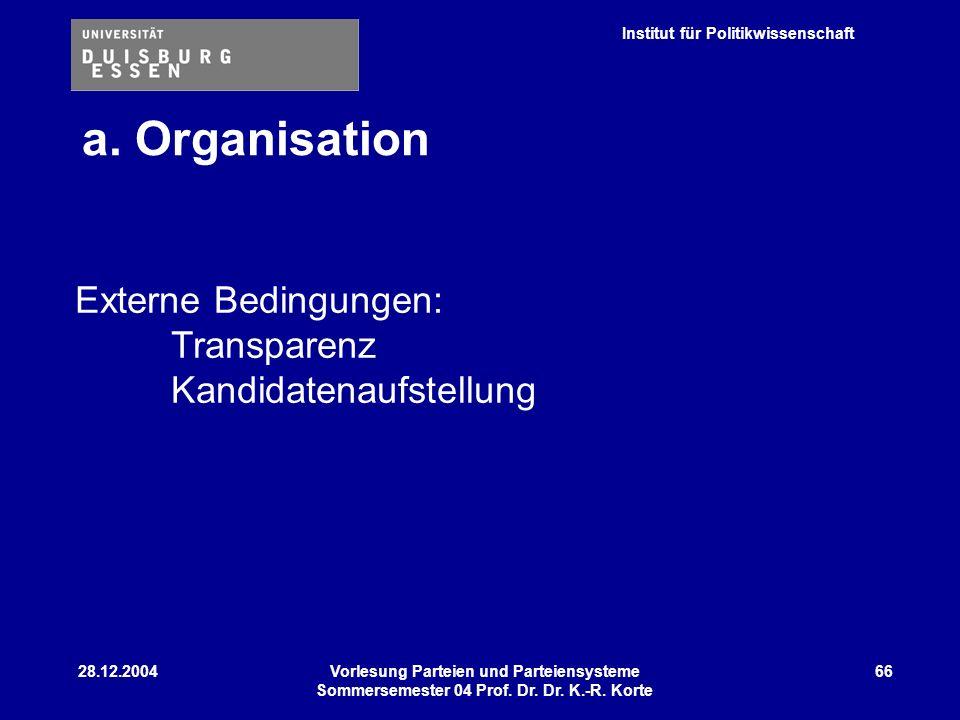 a. Organisation Externe Bedingungen: Transparenz Kandidatenaufstellung