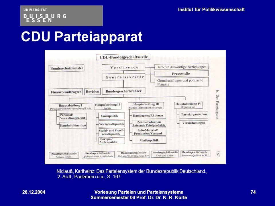 CDU Parteiapparat Niclauß, Karlheinz: Das Parteiensystem der Bundesrepublik Deutschland., 2. Aufl., Paderborn u.a., S. 167.