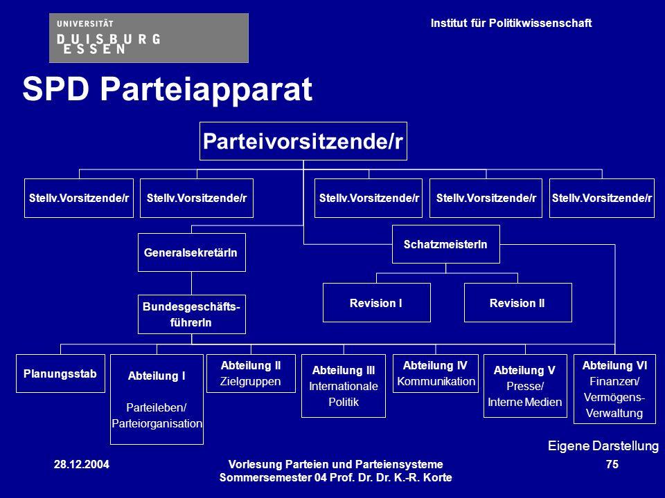 SPD Parteiapparat Parteivorsitzende/r Eigene Darstellung