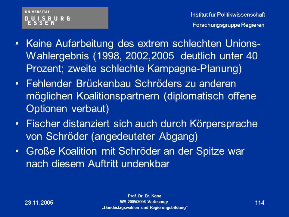 Keine Aufarbeitung des extrem schlechten Unions-Wahlergebnis (1998, 2002,2005 deutlich unter 40 Prozent; zweite schlechte Kampagne-Planung)