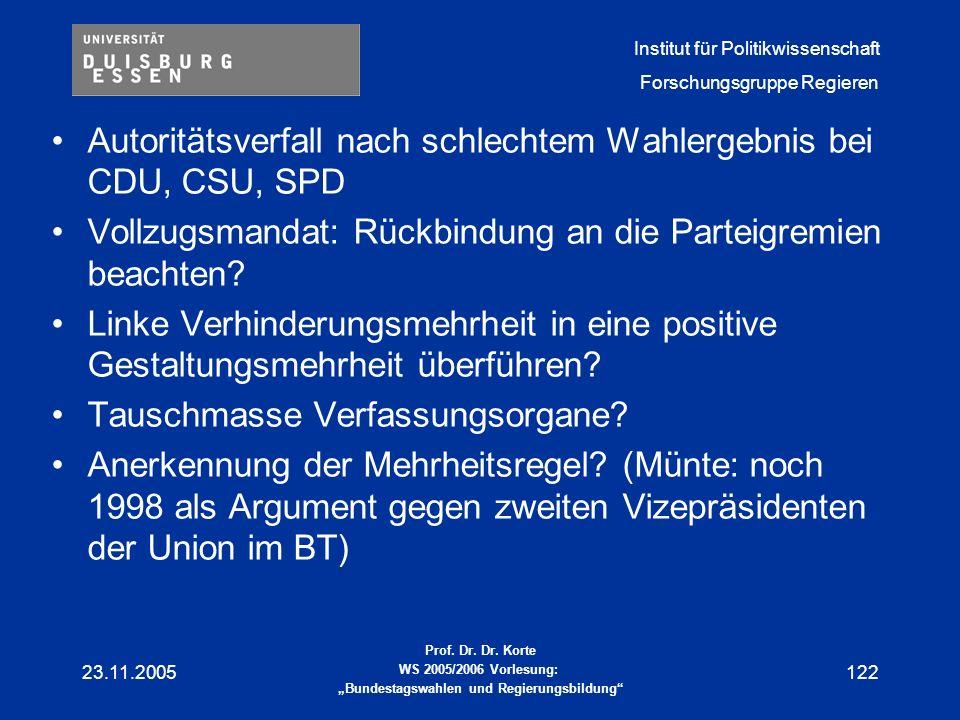 Autoritätsverfall nach schlechtem Wahlergebnis bei CDU, CSU, SPD