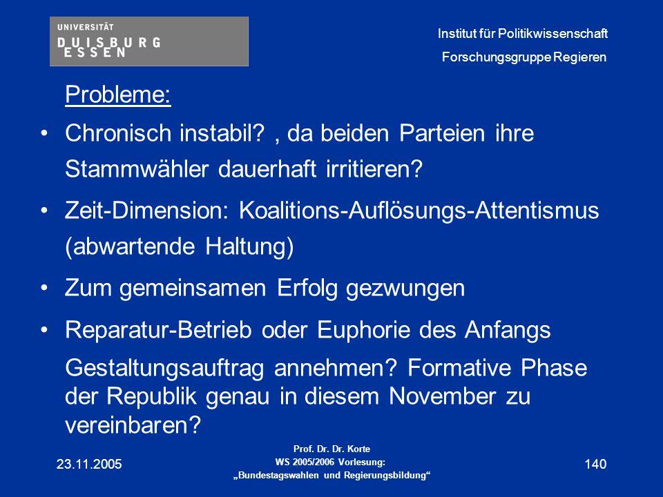 Zeit-Dimension: Koalitions-Auflösungs-Attentismus (abwartende Haltung)