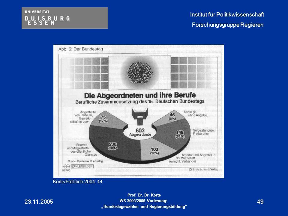 Korte/Fröhlich 2004: 44 23.11.2005