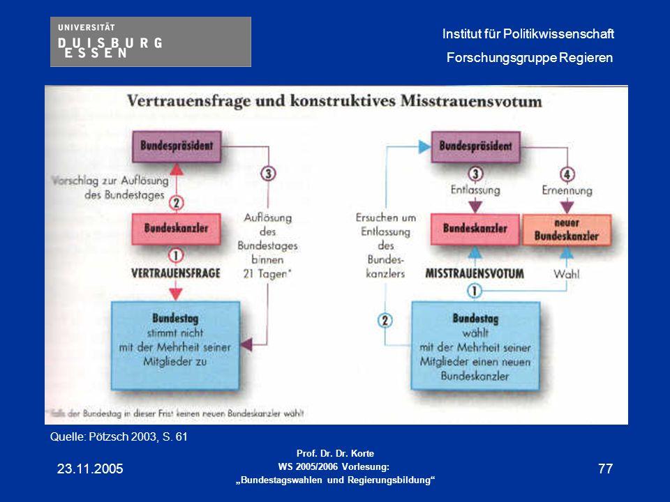 Quelle: Pötzsch 2003, S. 61 23.11.2005
