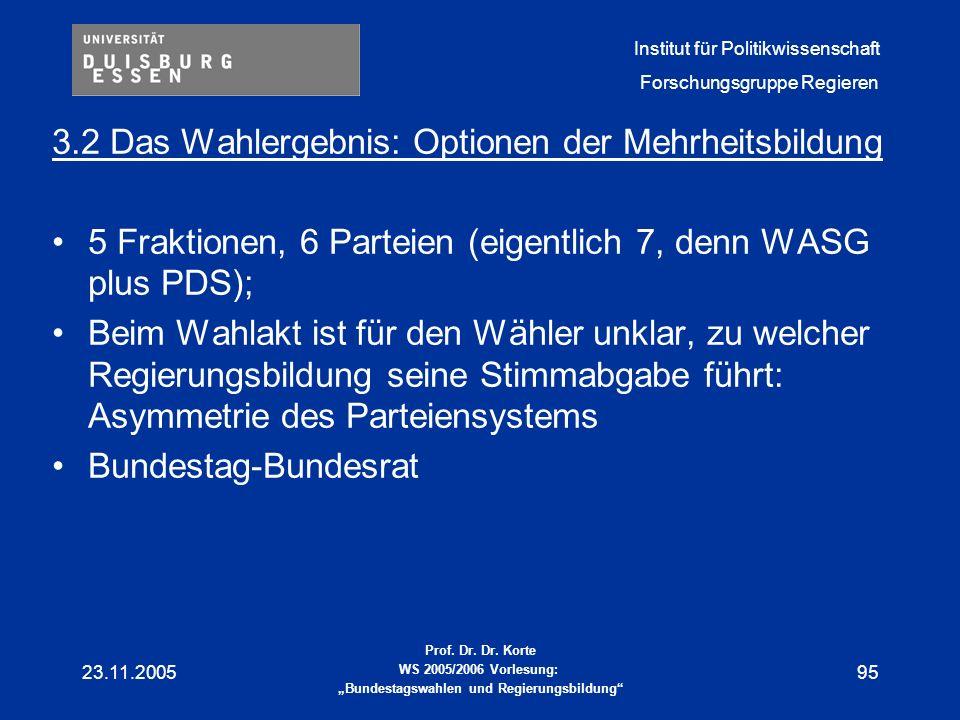 3.2 Das Wahlergebnis: Optionen der Mehrheitsbildung