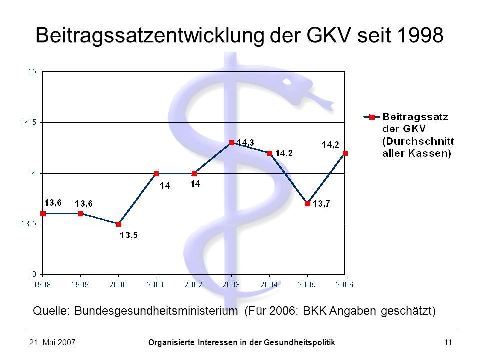 Beitragssatzentwicklung der GKV seit 1998