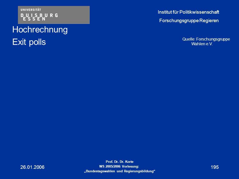 Hochrechnung Exit polls 26.01.2006