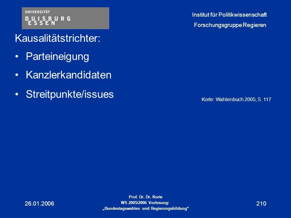 Kausalitätstrichter: Parteineigung Kanzlerkandidaten