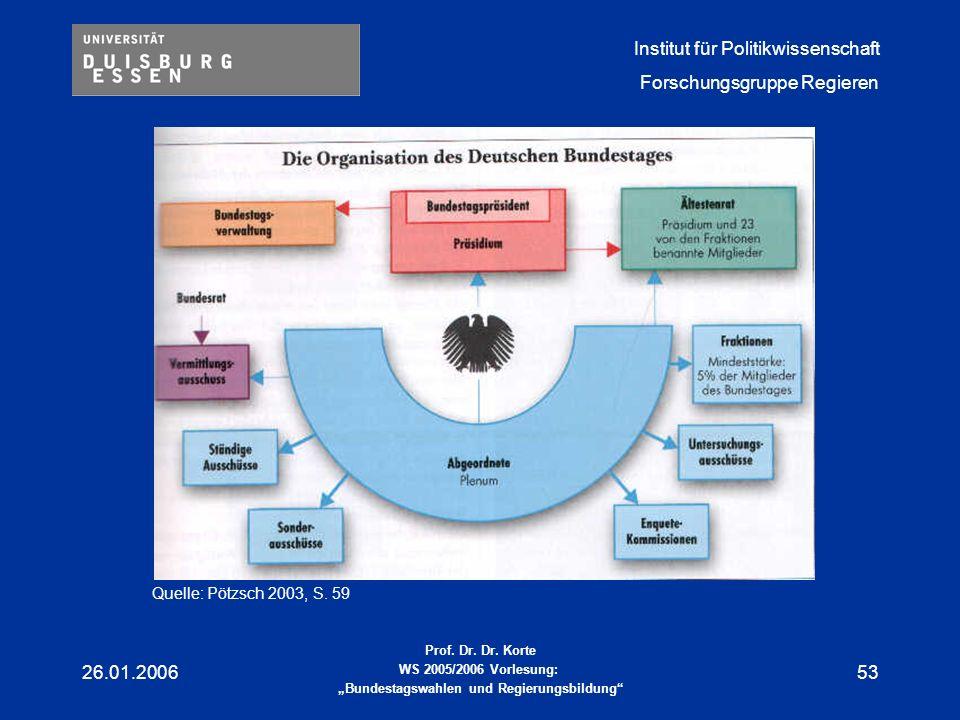 Quelle: Pötzsch 2003, S. 59 26.01.2006