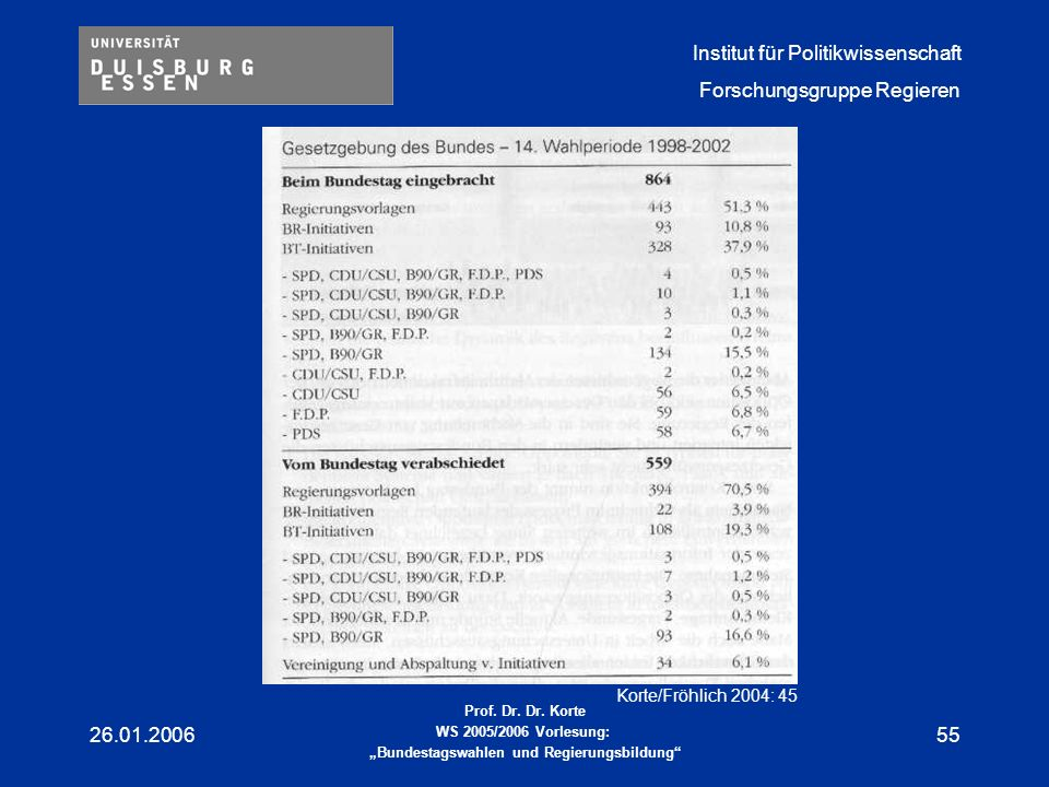 Korte/Fröhlich 2004: 45 26.01.2006