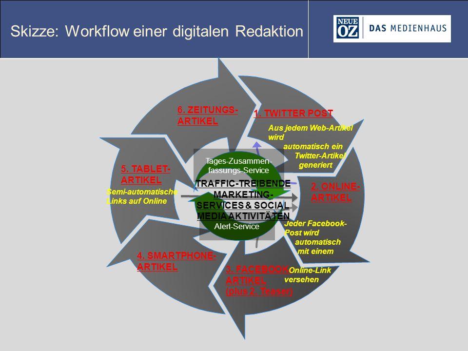 Skizze: Workflow einer digitalen Redaktion