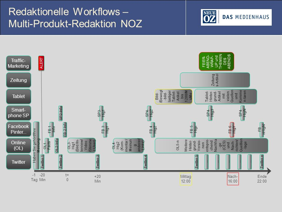 Redaktionelle Workflows – Multi-Produkt-Redaktion NOZ