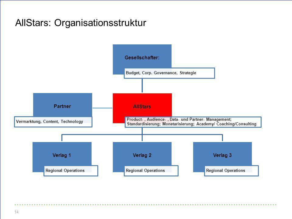 AllStars: Organisationsstruktur