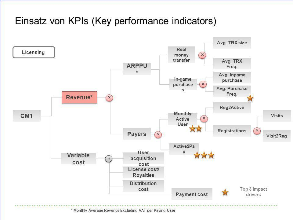 Einsatz von KPIs (Key performance indicators)