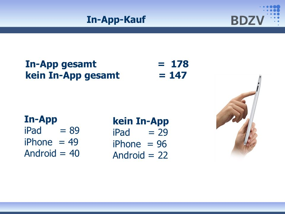 In-App-Kauf In-App gesamt = 178 kein In-App gesamt = 147. In-App iPad = 89 iPhone = 49 Android = 40.