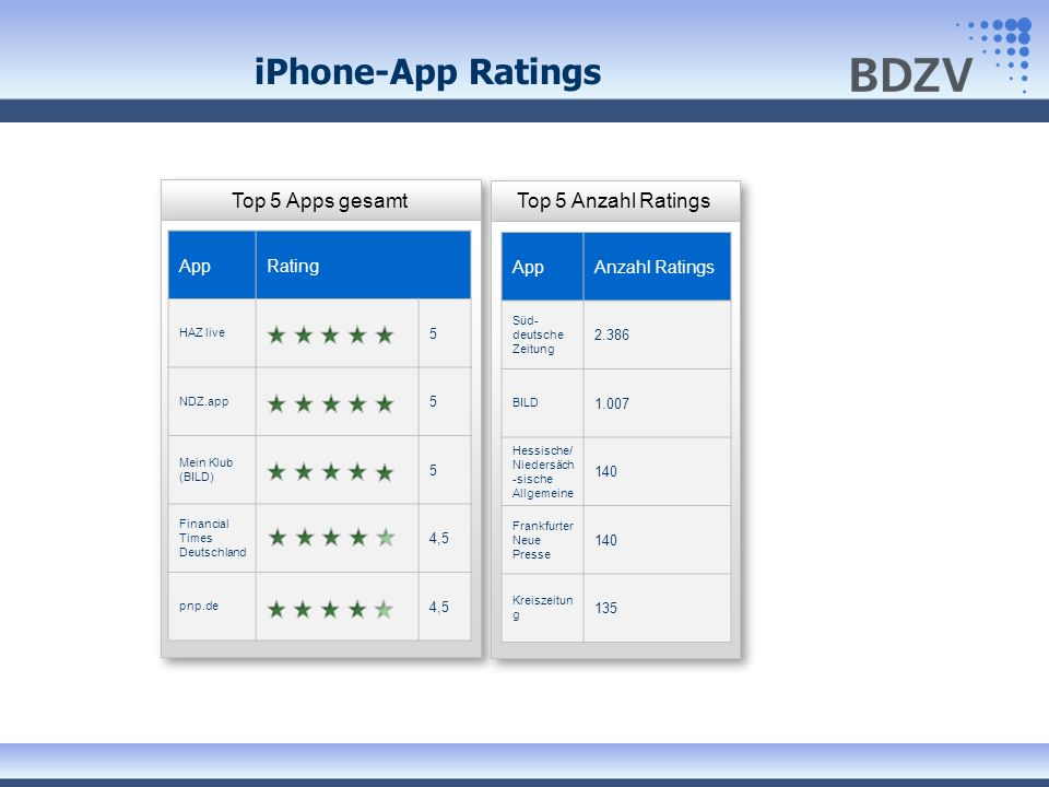 iPhone-App Ratings Top 5 Apps gesamt Top 5 Anzahl Ratings App Rating