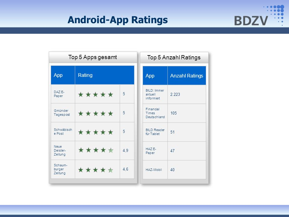 Android-App Ratings Top 5 Apps gesamt Top 5 Anzahl Ratings App Rating