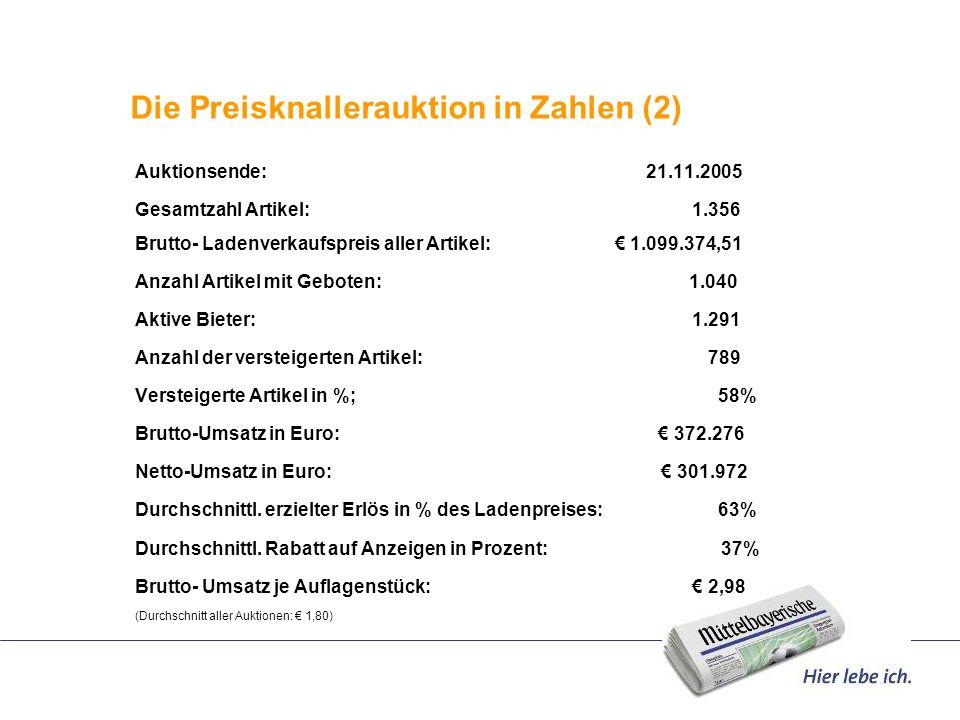 Die Preisknallerauktion in Zahlen (2)