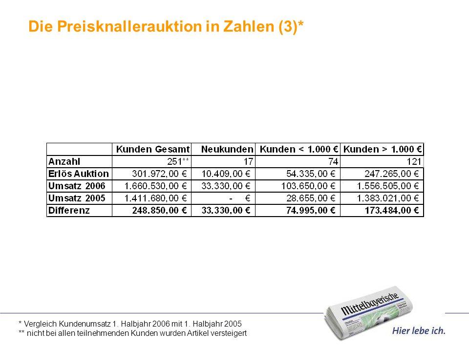 Die Preisknallerauktion in Zahlen (3)*