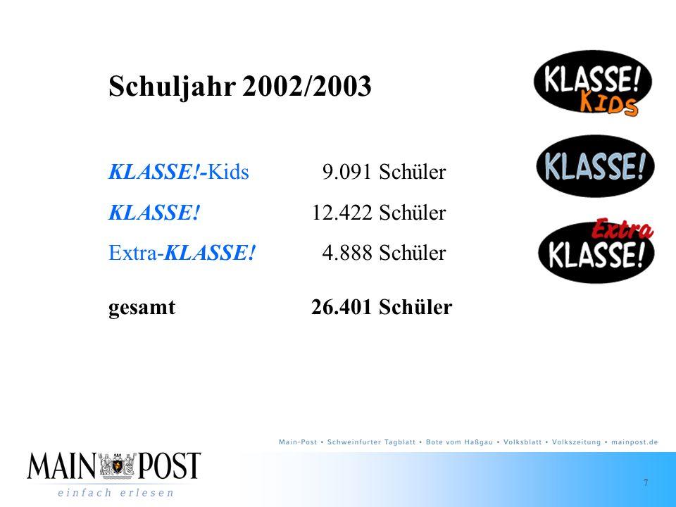 Schuljahr 2002/2003 KLASSE!-Kids 9.091 Schüler KLASSE! 12.422 Schüler