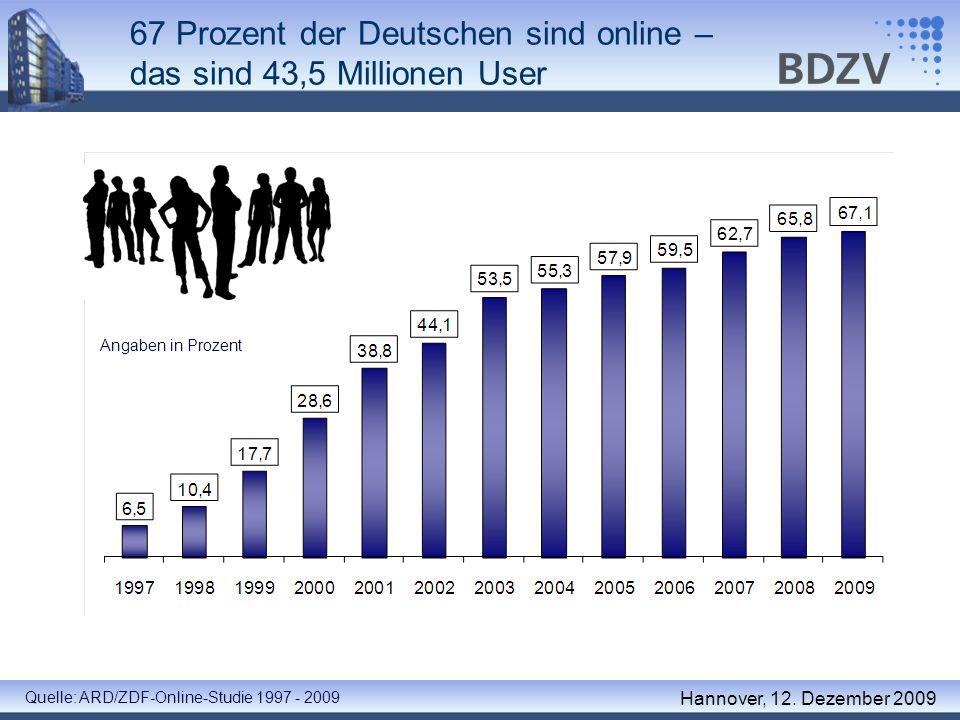 67 Prozent der Deutschen sind online – das sind 43,5 Millionen User