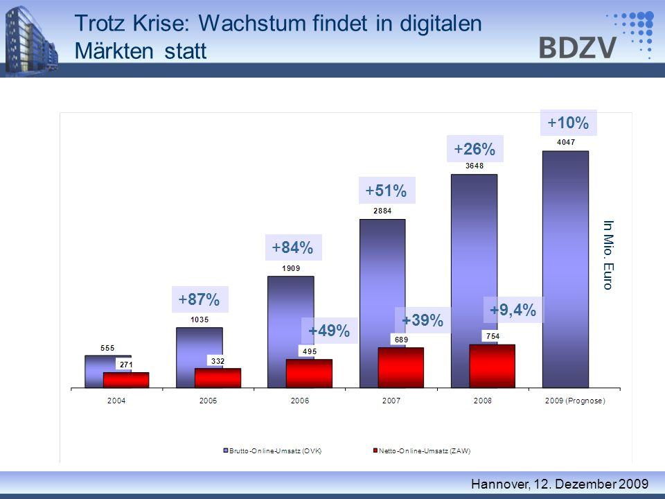 Trotz Krise: Wachstum findet in digitalen Märkten statt