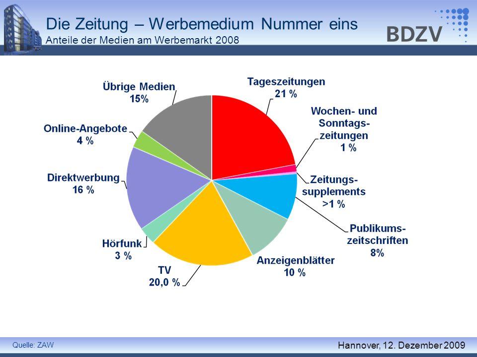 Die Zeitung – Werbemedium Nummer eins Anteile der Medien am Werbemarkt 2008