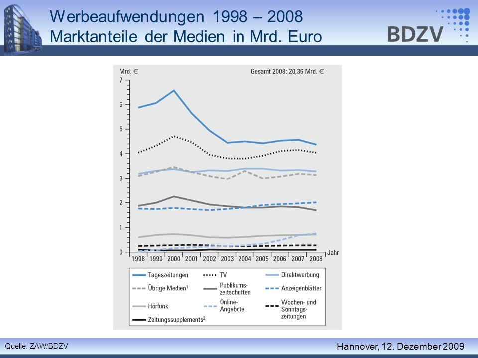 Werbeaufwendungen 1998 – 2008 Marktanteile der Medien in Mrd. Euro
