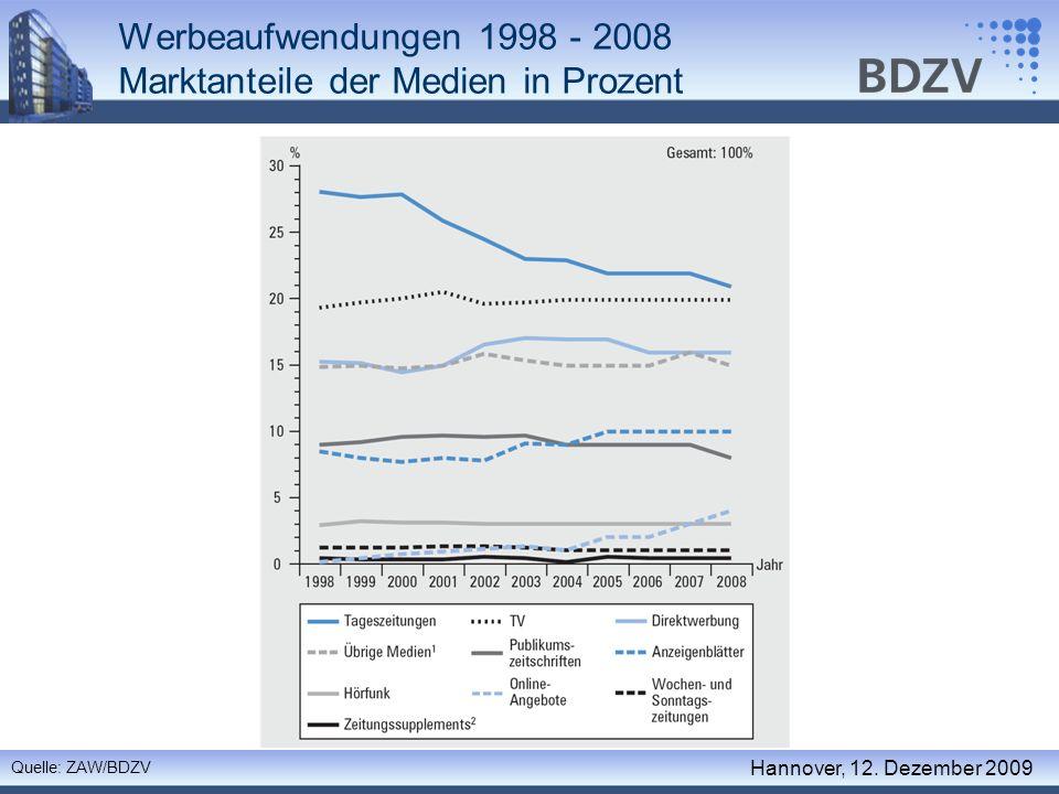 Werbeaufwendungen 1998 - 2008 Marktanteile der Medien in Prozent