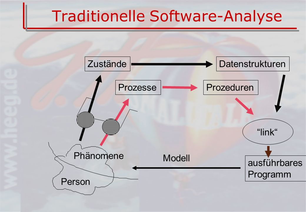 Traditionelle Software-Analyse
