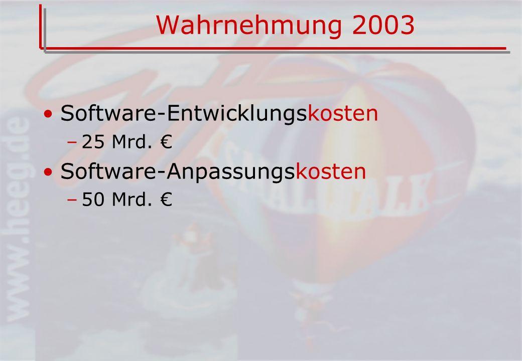 Wahrnehmung 2003 Software-Entwicklungskosten Software-Anpassungskosten
