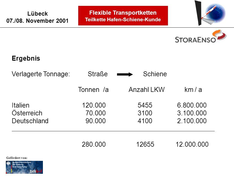 Verlagerte Tonnage: Straße Schiene Tonnen /a Anzahl LKW km / a