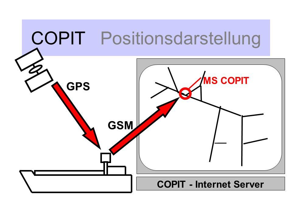 COPIT Positionsdarstellung