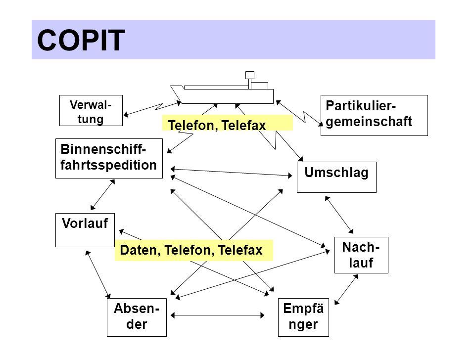 COPIT Nach-lauf Empfänger Partikulier-gemeinschaft