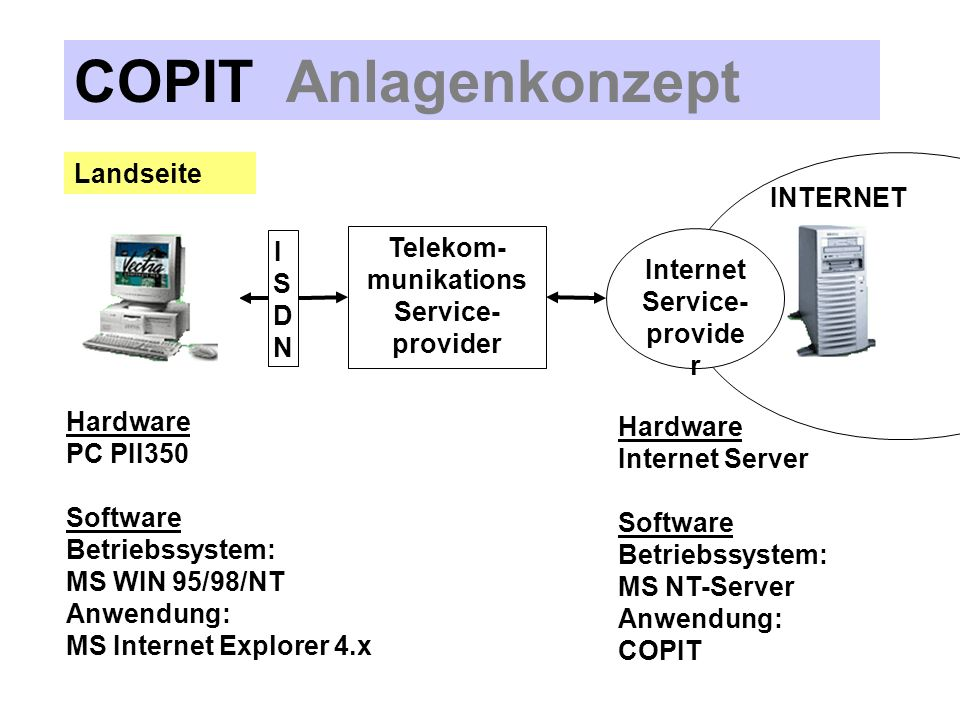 COPIT Anlagenkonzept Landseite INTERNET Telekom-munikations ISDN