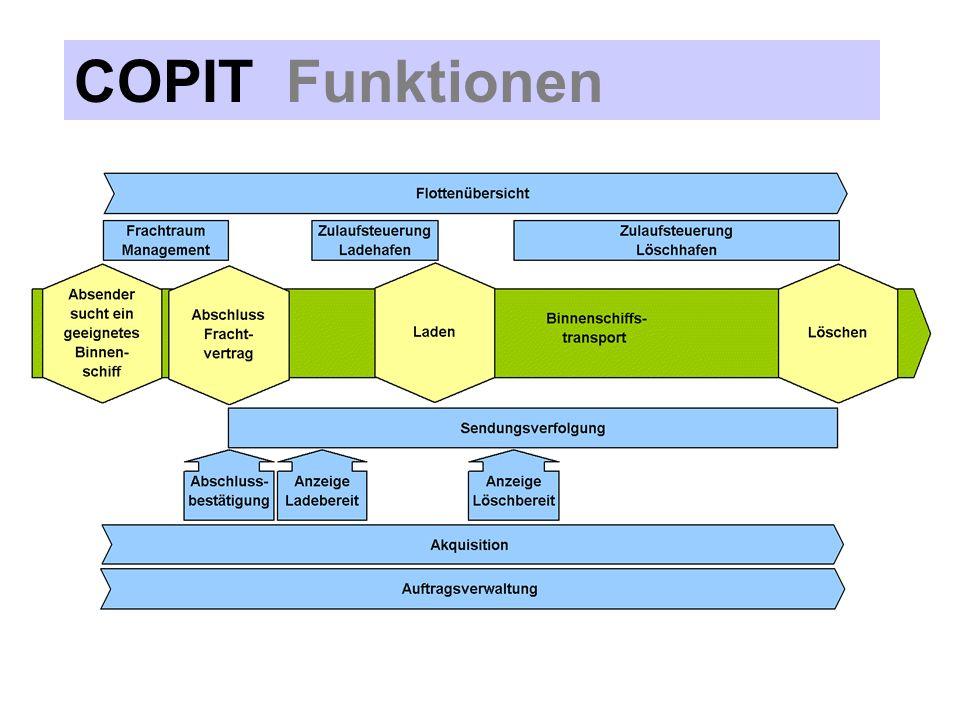 COPIT Funktionen