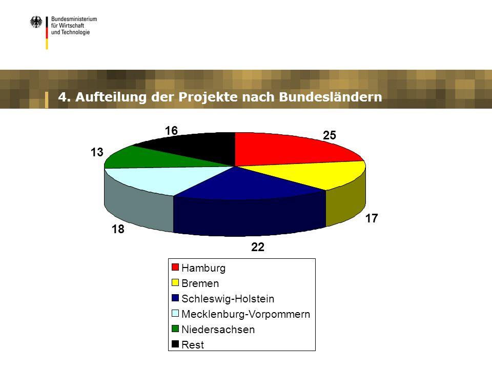 4. Aufteilung der Projekte nach Bundesländern