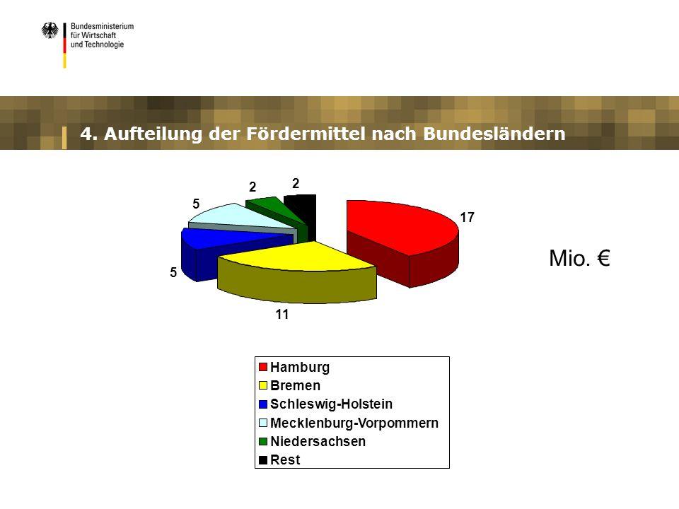 4. Aufteilung der Fördermittel nach Bundesländern