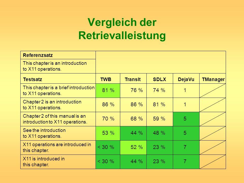 Vergleich der Retrievalleistung