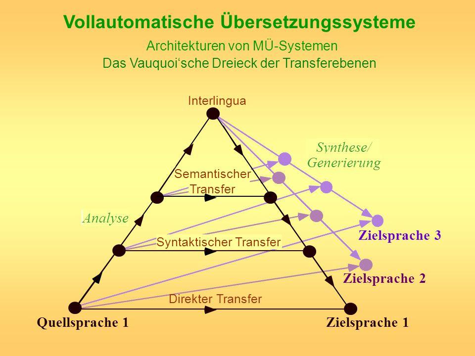 Vollautomatische Übersetzungssysteme Architekturen von MÜ-Systemen Das Vauquoi'sche Dreieck der Transferebenen